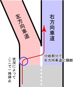 Y字路の進み方(出典:http://www.jablaw.org/cs1204/roppongi2)